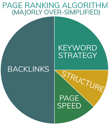 Rag, Tag and Bobtail's Guide to SEO (for dummies) page ranking pie chart